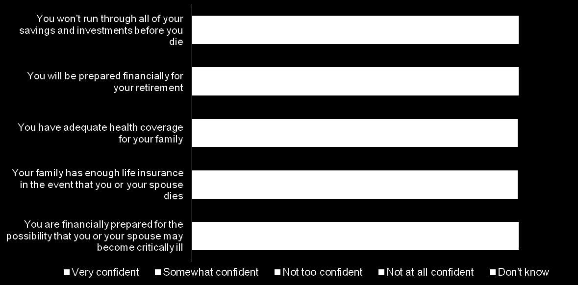 More than half are at least somewhat confident about retirement planning and insurance coverage for