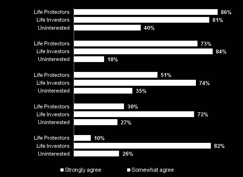 Life Investors are most likely to use life insurance primarily for saving money and to think it serves only a temporary need.