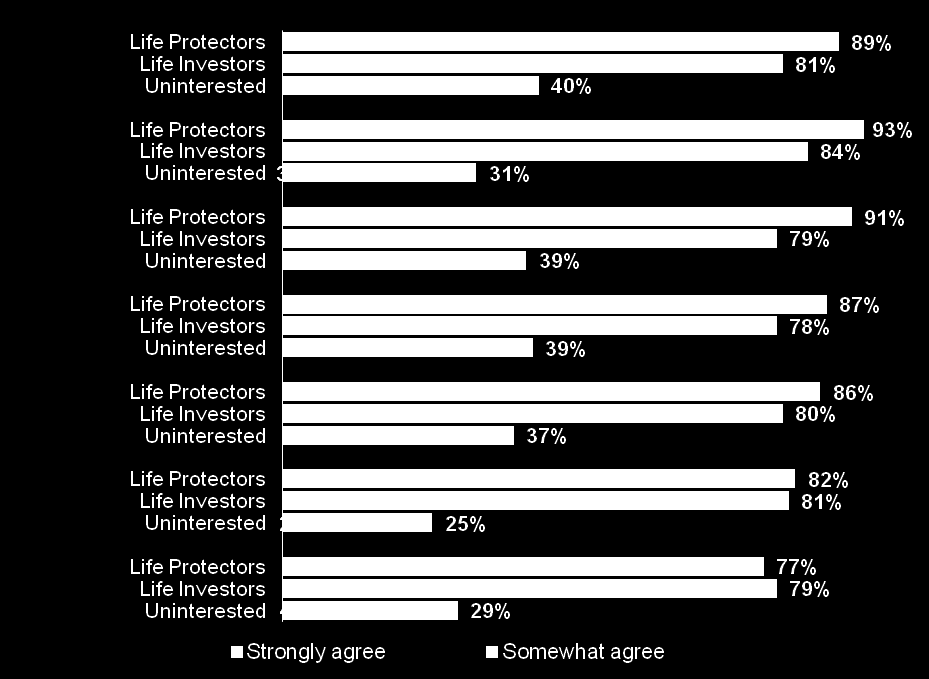 Life Protectors are more likely than any other group to highly value death benefit life insurance.
