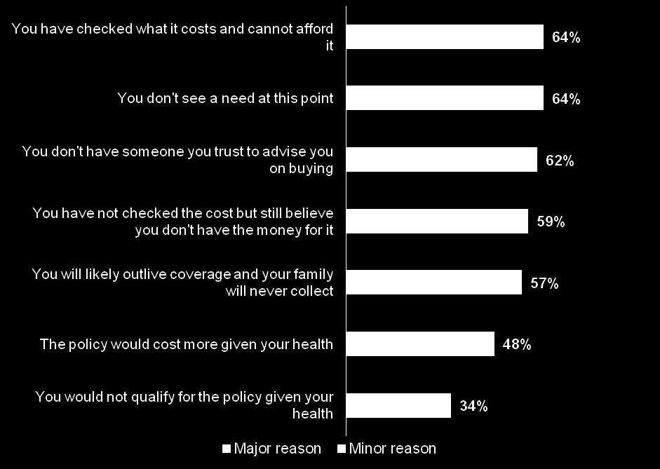 Lack of need and cost of additional coverage are top reasons that Chinese consumers do not purchase more life insurance.