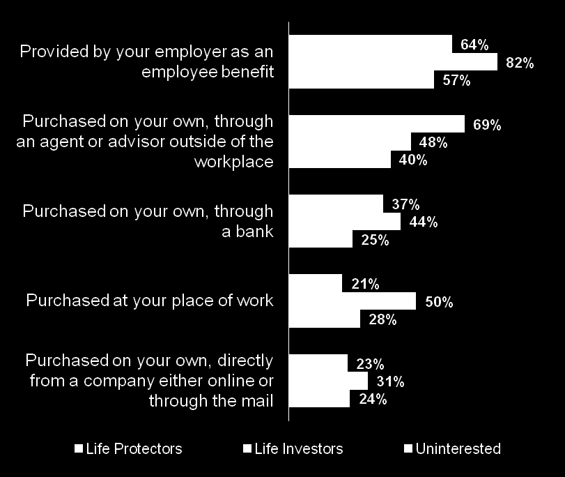 Life Investors are most likely to have coverage through work or purchased on their own through a bank, while Life Protectors are most likely to purchase through