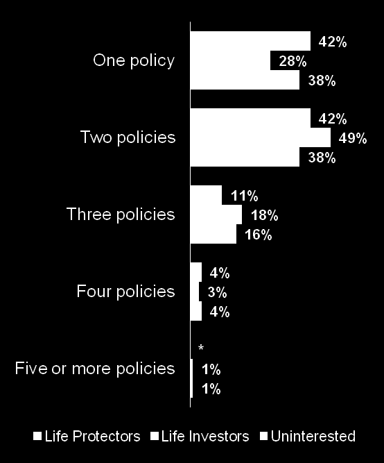 Life Investors are most likely to hold more than one endowment policy.