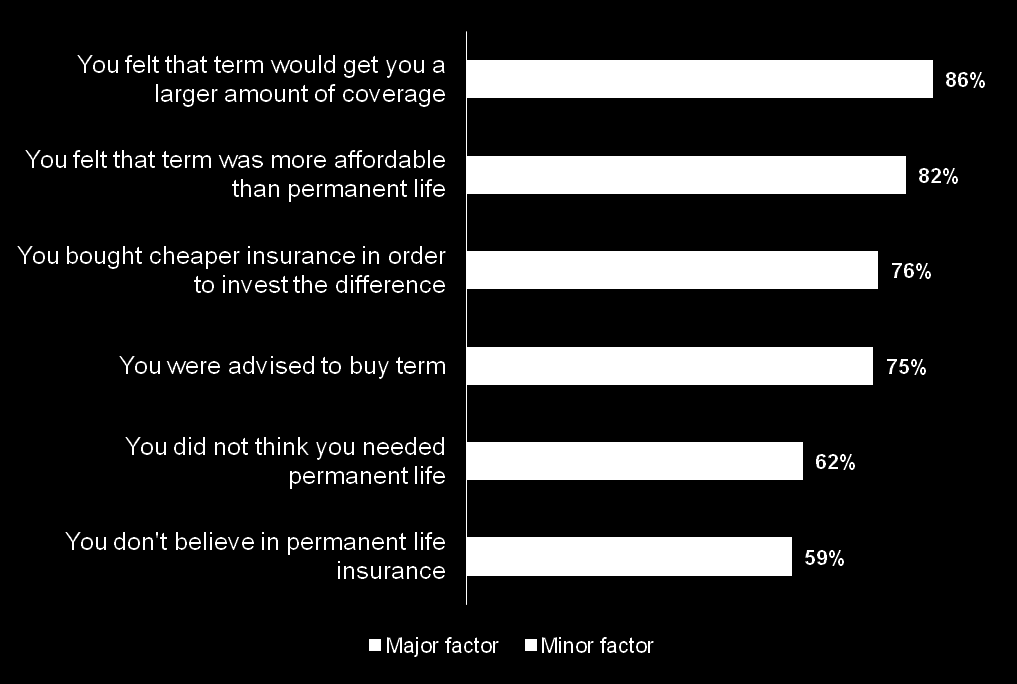 A belief that term provides more coverage is the biggest driver of the decision to purchase among term life insurance owners.
