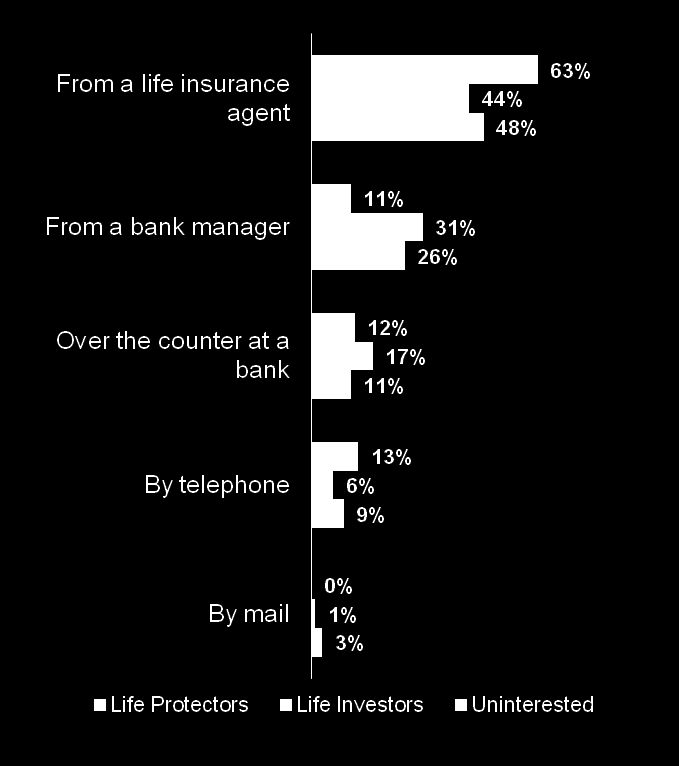 Life Protectors are most likely to purchase death benefit policies from life insurance agents.