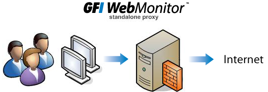 1 Introduction Welcome to GFI WebMonitor- a solution designed to give you complete and real time control over user Internet browsing, ensuring that downloaded files or visited websites are free from