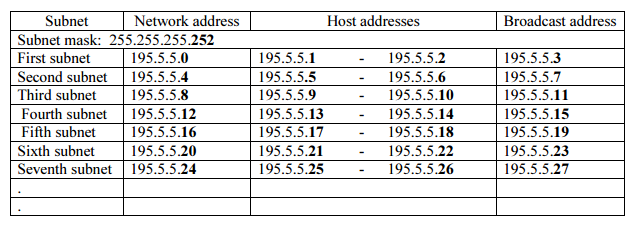 3201 Computer Networks 2014/2015 Handout: Subnetting