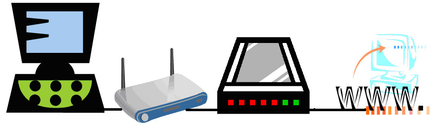 DVR NETWORKING 1. SETTING UP YOUR PC AND ROUTER 1. When setting up your DVR for networking, you will have one of two scenarios to choose from: A. You already have a PC inhouse or you don t. 1. If you don t you will have to get a ISP provider to come to your location to setup a Static IP broad band connection for your new DVR.