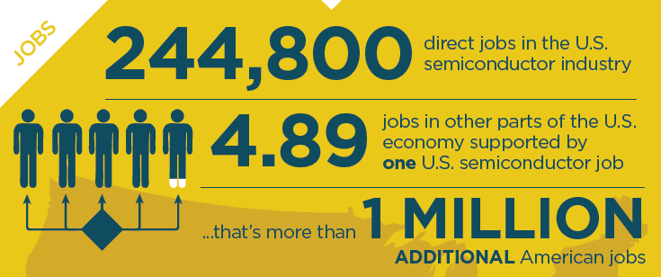 SECTION 4: Jobs THE U.S. SEMICONDUCTOR INDUSTRY ACCOUNTS FOR A QUARTER OF A MILLION DIRECT JOBS AND OVER A MILLION ADDITIONAL INDIRECT JOBS Source: U.
