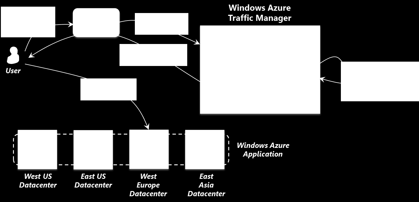 Windows Azure Traffic Manager Imagine that you ve built a successful Windows Azure application. Your app is used by many people in many countries around the world.