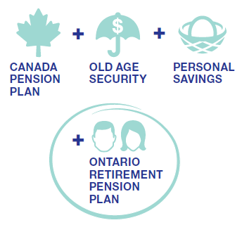 Helping Those Most at Risk The ORPP would help people most at risk of undersaving, particularly those without workplace pension plans.