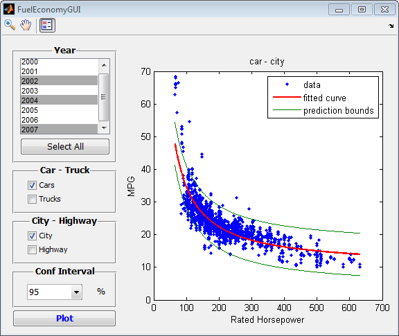 Demo: Fuel Economy Analysis Goal: Study the relationships between fuel economy, horsepower, and type of