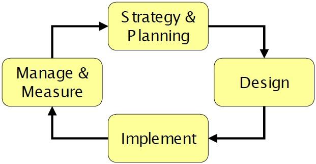 SABSA Life Cycle In the SABSA Lifecycle, the development of the contextual and conceptual layers is grouped into an activity called Strategy & Planning.