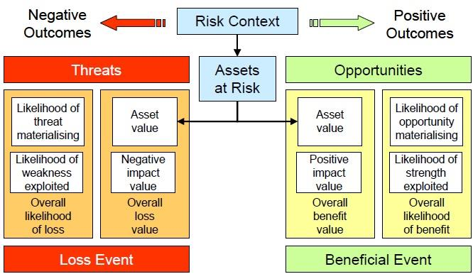 SABSA Operational Risk Model The Open Group EA