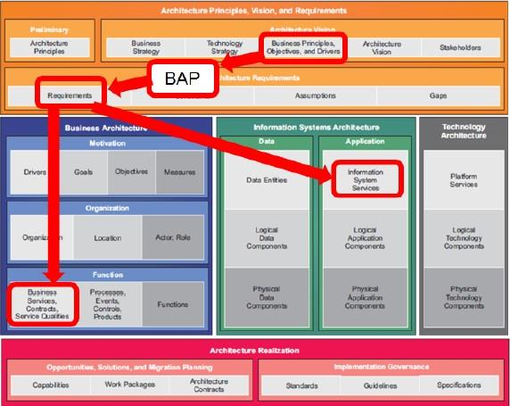 The Business Attribute Profile Mapped onto the TOGAF Content Meta
