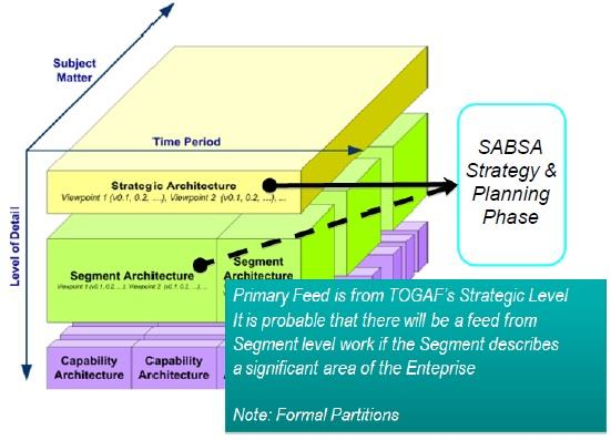 sabsa security architecture framework pdf