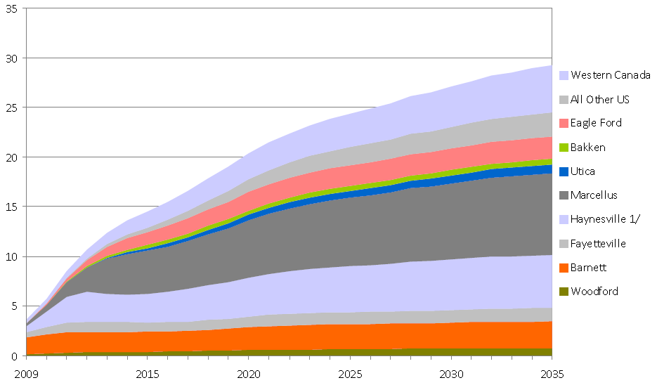 Marcellus is the Largest and Fastest Growing Play, but Significant Growth in Other Plays Too Total U.S. and Canada shale gas production is projected to increase from nearly 11 Tcf in 2012 to 29 Tcf in 2035.
