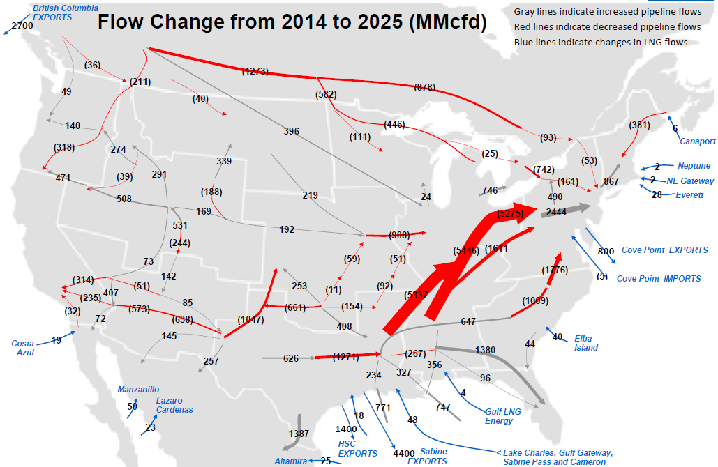 Changes in Supply and Demand Will Significantly Change Pipeline Flows Over the Next 10 Years Robust Marcellus gas production growth displaces gas flow from the gulf coast such that many gulf coast to