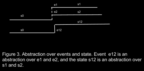 Abstraction over parallelly occurring events and states Figure 3 shows an abstraction over parallel events.