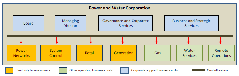 5 Corporate cost allocations within Power and Water Figure 3 illustrates Power and Water s cost allocation arrangements at the corporate level, to Power Networks and the other Power and Water
