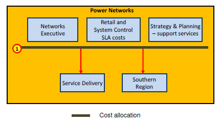7 Cost allocations within Power Networks The arrangements regarding cost allocations within the Power Networks are shown in Figure 5.