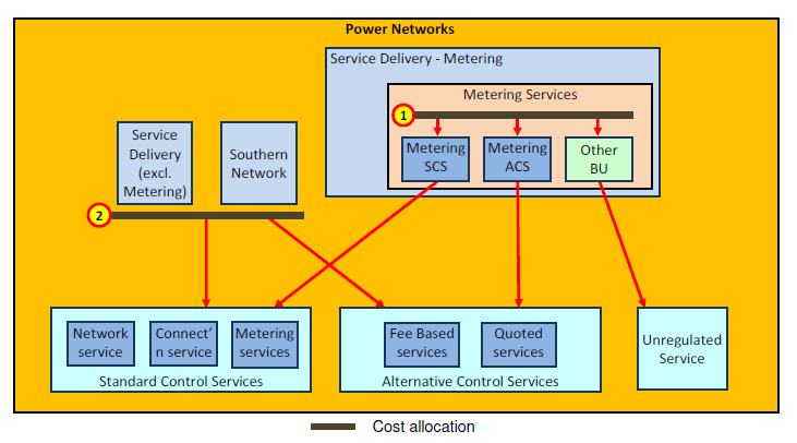 8 Cost allocations to Network Services The costs of operating groups within Power Networks (Service Delivery, Southern Region, and Metering Services) are allocated to the categories of network