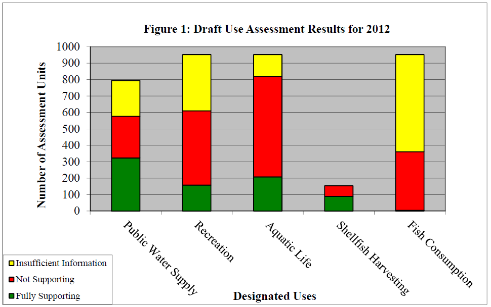 Figure 1 Draft Designated Use Assessment Results for 2012 (NJDEP, 2012) Ground water is a major source of supply through most rural and exurban and many suburban areas of the state.