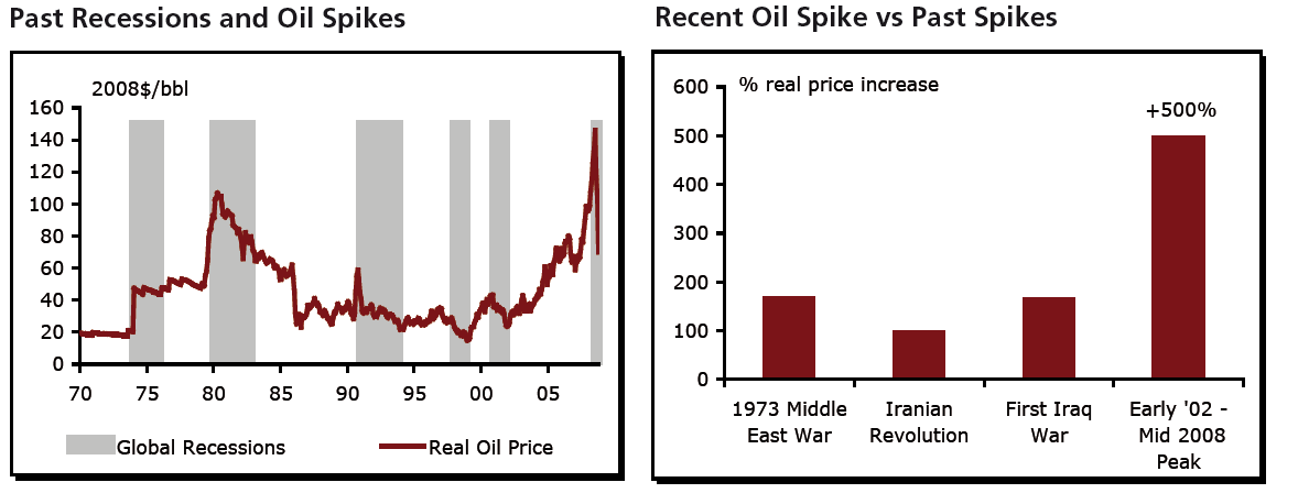 OPEC: Oil Price and Economic