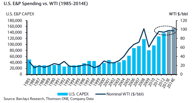 E&P Capital Spend versus Oil