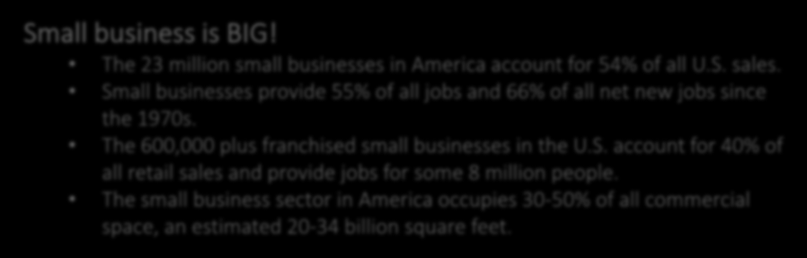 Background Small business is BIG! The 23 million small businesses in America account for 54% of all U.S. sales. Small businesses provide 55% of all jobs and 66% of all net new jobs since the 1970s.
