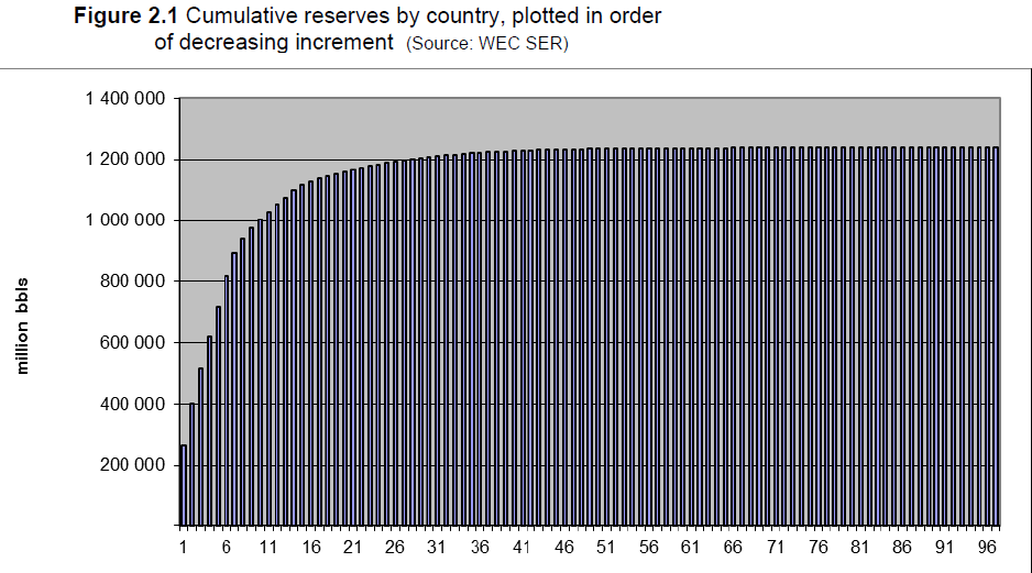 Figure 5c. OPEC dominates world s Oil reserves; a few countries dominate OPEC Figure 5d Global Oil Reserves concentrated in S.