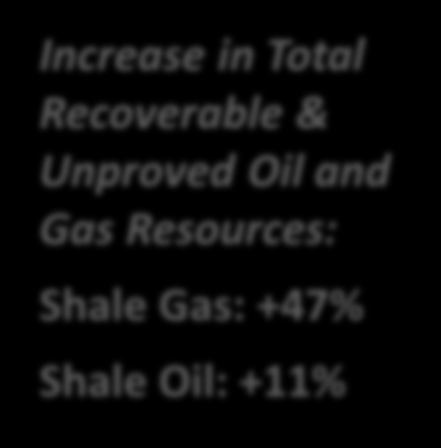 +11% Technically Recoverable Worldwide Shale Gas and Shale Oil Unproved