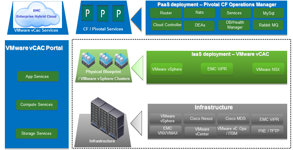 Chapter 3: Pivotal CF PaaS Solution Overview Solution architecture The EMC Enterprise Hybrid Cloud solution for Pivotal CF PaaS delivers elastic, scalable, multitenant IaaS for Pivotal CF PaaS