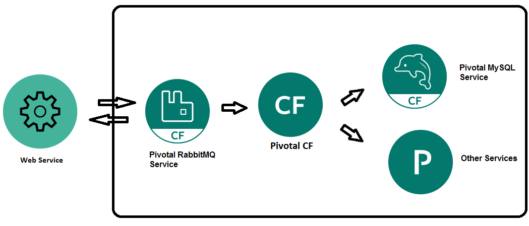 Chapter 3: Pivotal CF PaaS Solution Overview Pivotal CF PaaS features and functionality Overview Pivotal CF PaaS is a highly available and scalable application platform that supports deployment,