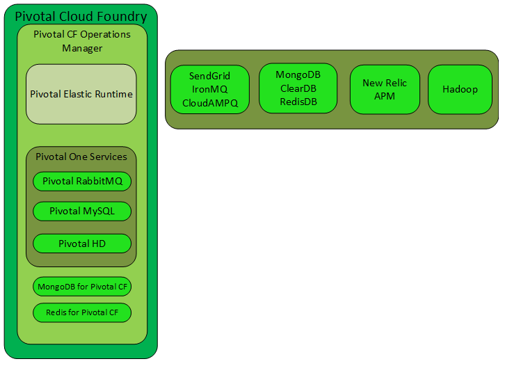 Chapter 3: Pivotal CF PaaS Solution Overview Figure 9.