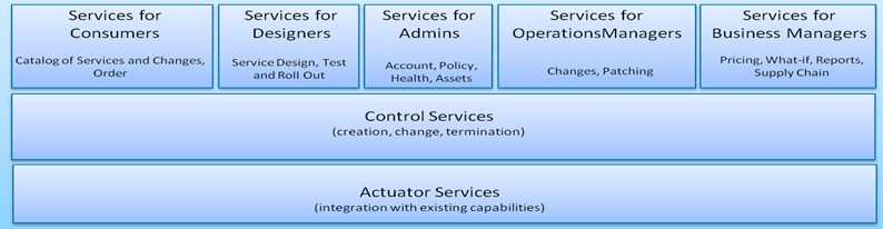 HCC is a Hybrid Service Delivery Controller Benefits of Hybrid Cloud Controller (HCC) Developer friendly: o Full service-lifecycle management on-demand.