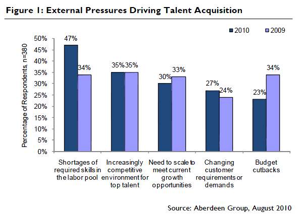 20 Best In Class Talent Acquisition Survey Says - Top Impacts on Recruiting Success are: Source: Staffing.