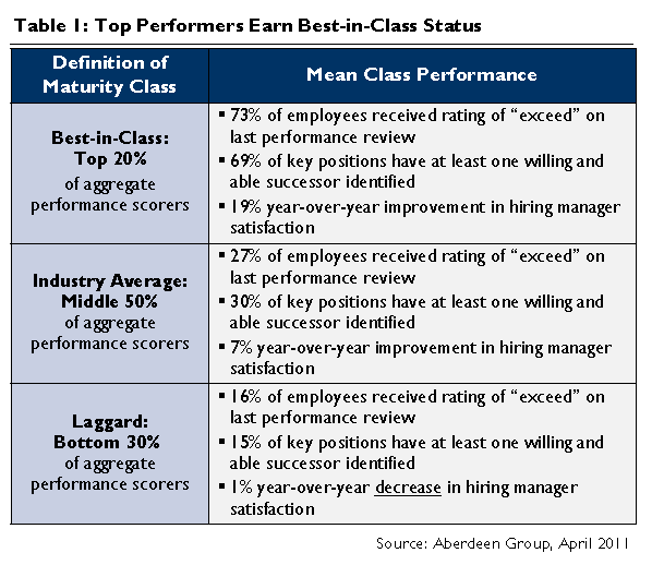 32 Business Case For Investing In Tools To Assess and Predict Talent Performance / Quality Are you tracking and analyzing turnover and performance ratings trends in Critical / Strategic roles?