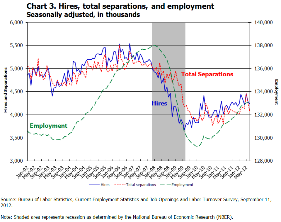 4 Hiring & Layoff Trends 2008-2012 The recession is over!
