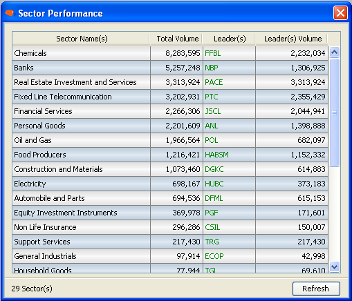 8.8 SECTOR PERFORMANCE (Ctrl+S) The list of top sectors according to the traded volume of shares