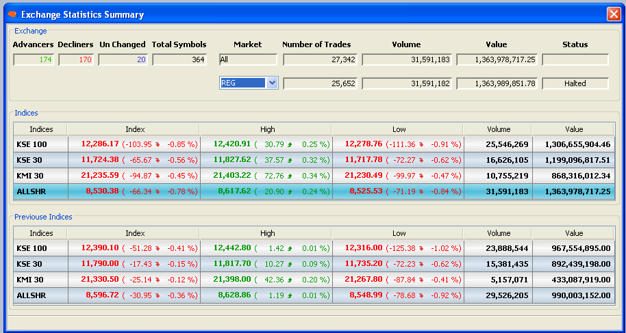 8.9 EXCHANGE STATISTICS SUMMARY (Ctrl+E) An in-depth comparison of the Indices Levels and