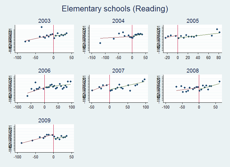 Figure 1 RD scatter plot of elementary schools Notes: The figures show scatter plots of average standardizes FCAT test scores (y-axis) (by