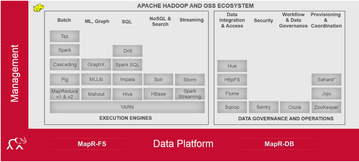 Drill is the Top-Ranked SQL-on-Hadoop 2015 MapR Technologies 17 Hadoop Architecture Apache Hadoop is an open source software