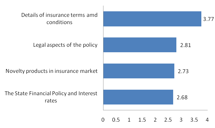 The table 5.121 shows mean values of the influential agents attributes at the time of buying insurance policy. With mean value 4.