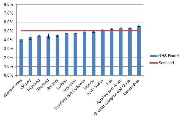 Figure 2. Age-adjusted diabetes prevalence (all types) by NHS Health Board, Scotland, 2013, ranked by prevalence. Vertical lines show 95% confidence intervals.