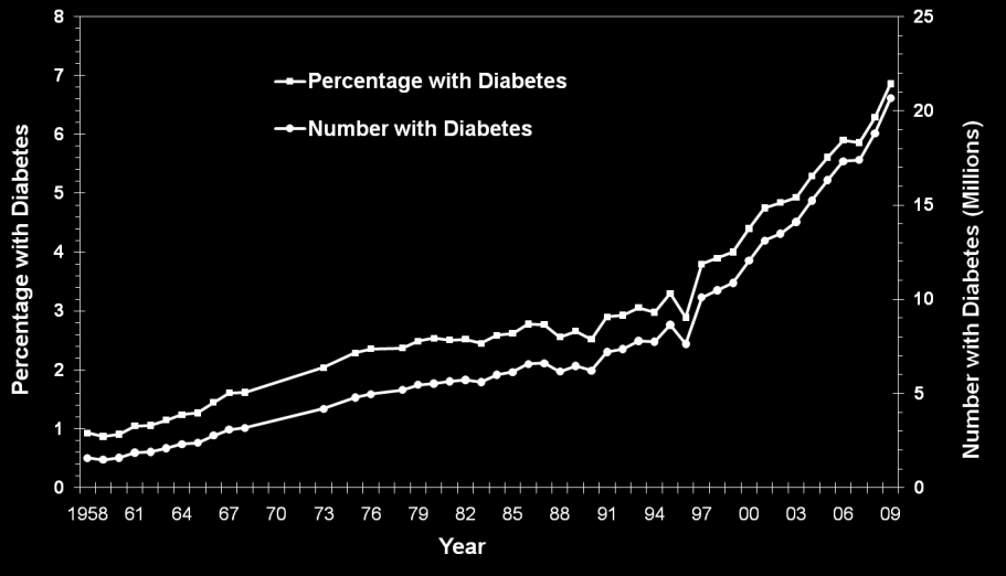 Distribution of Glycemic Abnormalities in US 8.3 % of US Population has diabetes Diagnosed type 1 diabetes ~1.