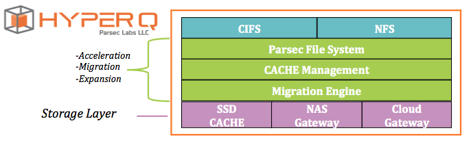 4. The Parsec Engine that selects files for migration according to migration policies.