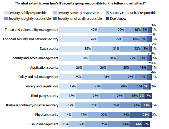InfoSec s Increasing Set of Responsibilities Forrester Research: Enterprise And SMB Security Survey,