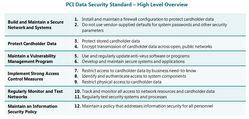 Introduction and PCI Data Security Standard Overview The Payment Card Industry Data Security Standard (PCI DSS) was developed to encourage and enhance cardholder data security and facilitate the