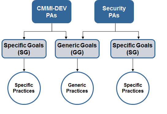 areas with specific goals and practices as well as generic goals and practices (see Figure 2). Figure 2: The content is structured in the same way as CMMI-DEV.