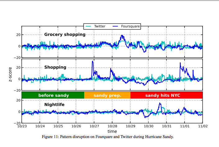 III. Big Data: Big News or Big Mess? B. Big Bias 17 A study of Twitter and Foursquare data before, during and in aftermath of Hurricane Sandy (Grinberg, et al.
